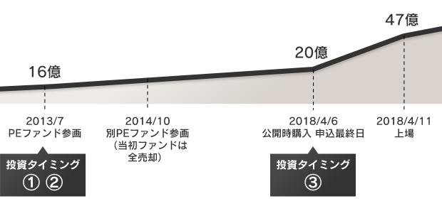 画像に alt 属性が指定されていません。ファイル名: Kosatsu3_chart1.png