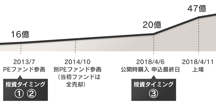 画像に alt 属性が指定されていません。ファイル名: SP_Kosatsu3_chart1-1.png