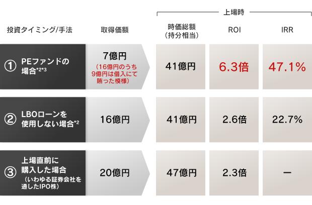 画像に alt 属性が指定されていません。ファイル名: Kosatsu3_chart2.png
