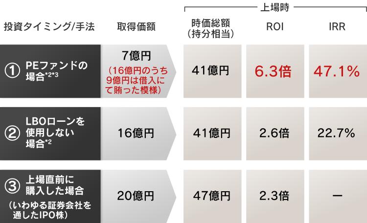 画像に alt 属性が指定されていません。ファイル名: SP_Kosatsu3_chart2.png